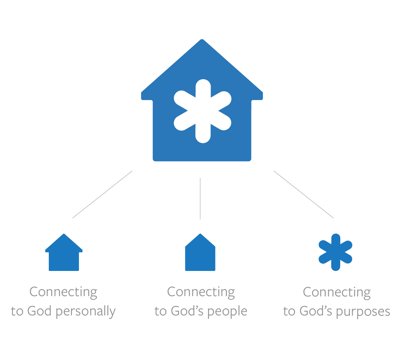 The Highrock House logo is explained. The House represents Connecting to God personally, the Upward arrow refers to God's people, and the Splash refers to God's purposes