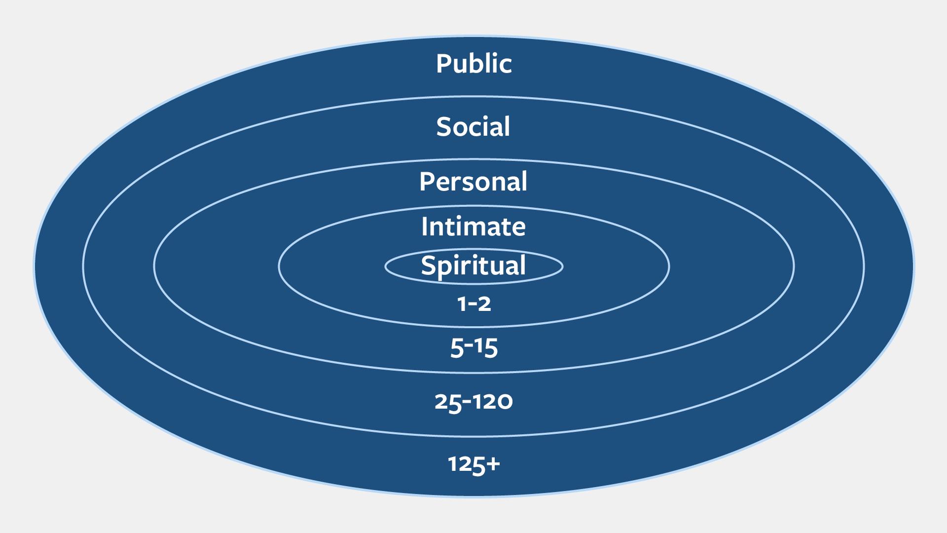 relationship circles