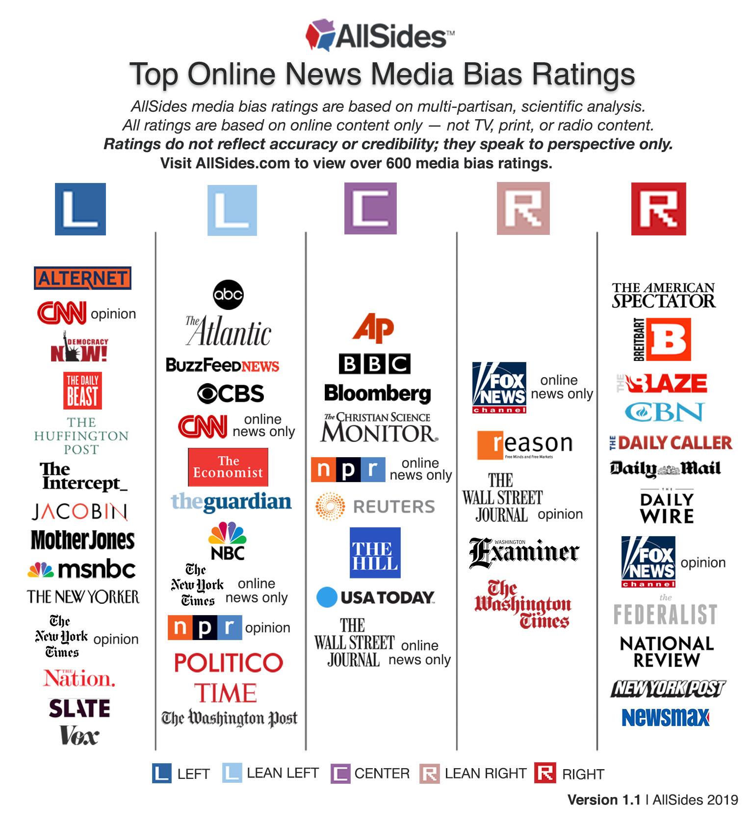 Top Online News Media Bias Ratings